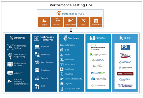 Performance Testing CoE
