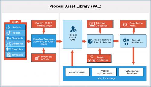 Process Asset Library (PAL) - Cigniti