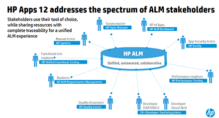 HP Apps 12 addresses the spectrum of ALM stakeholders