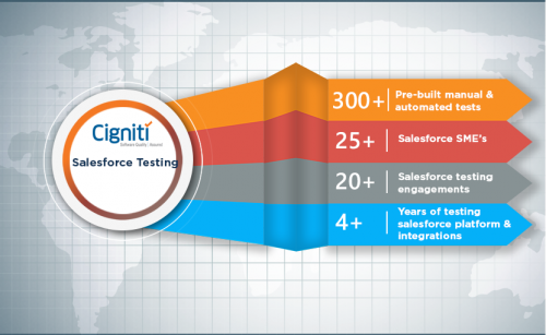Salesforce Testing Services - Cigniti