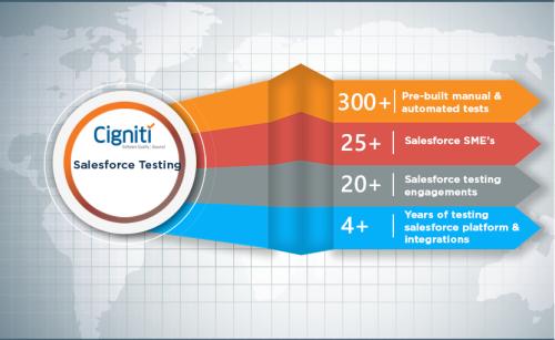 Salesforce Testing Services - Cigniti