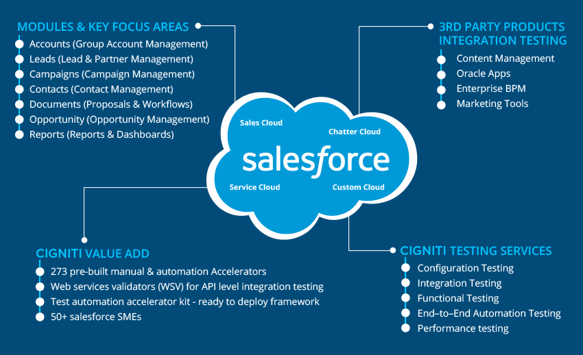 what are the benefits of a cloud deployment for salesforce com Customizable forecasting or by going outside of salesforce weigh the benefits of each salesforce account territory management decision guide.