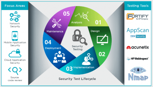 Security Testing Lifecycle - Cigniti