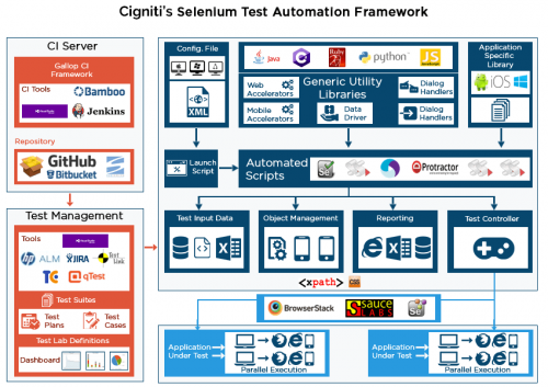 Cigniti's selenium test automation framework