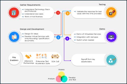 Service Virtualization Implementation Approach - Cigniti