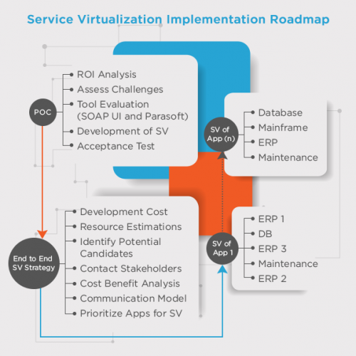 service virtualization implementation roadmap