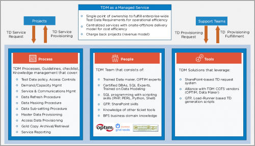 test data management services