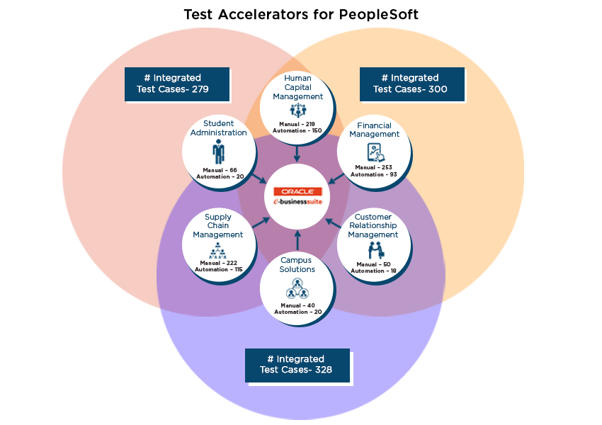 test-accelerators-for-peoplesoft