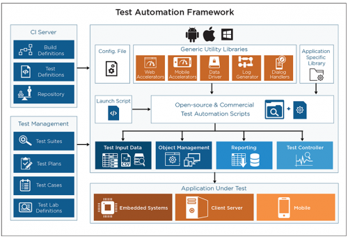 IP-LED Tool Agnostic Test Automation Framework - Cigniti