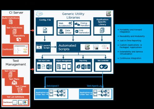 Cigniti Selenium Test Automation Framework for Salesforce - Cigniti