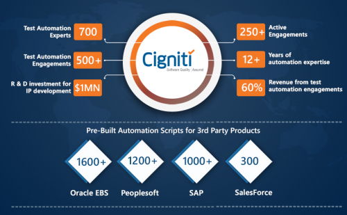 Test Automation Services - Cigniti
