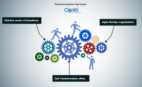 Transformation Services - Cigniti