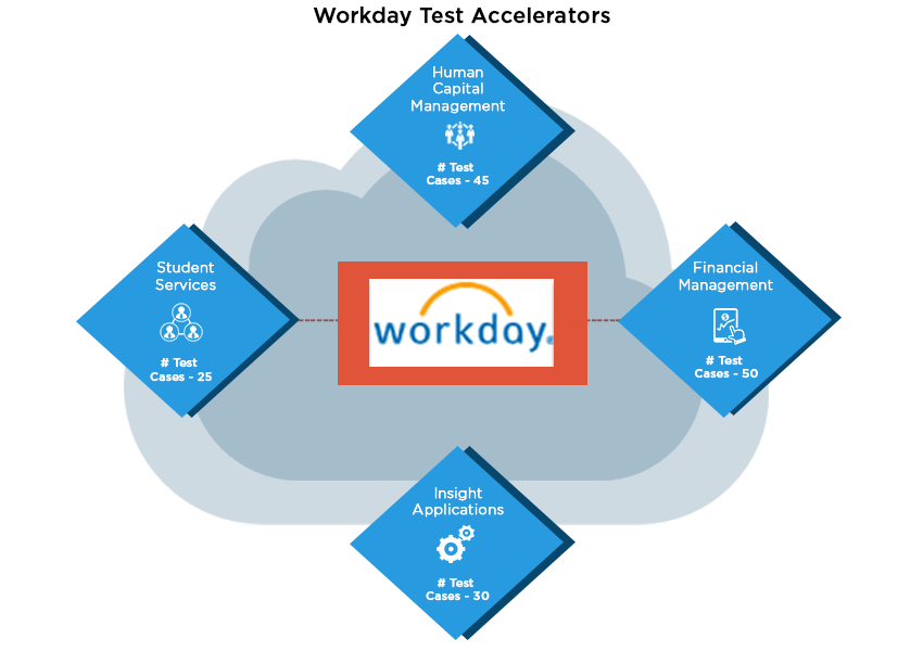 workday-test-accelerators